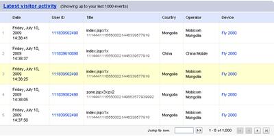 Bango Analytics latest visitor activity