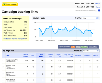 Bango Analytics - Mobile advertising report