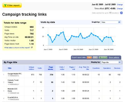 Bango Analytics - Mobile advertising report