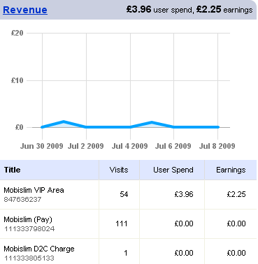 Bango Analytics revenue summary on dashboard