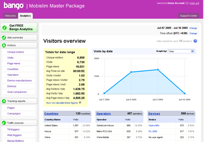 Bango Analytics Visitor Overview