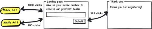 Opt-in SMS updates campaign